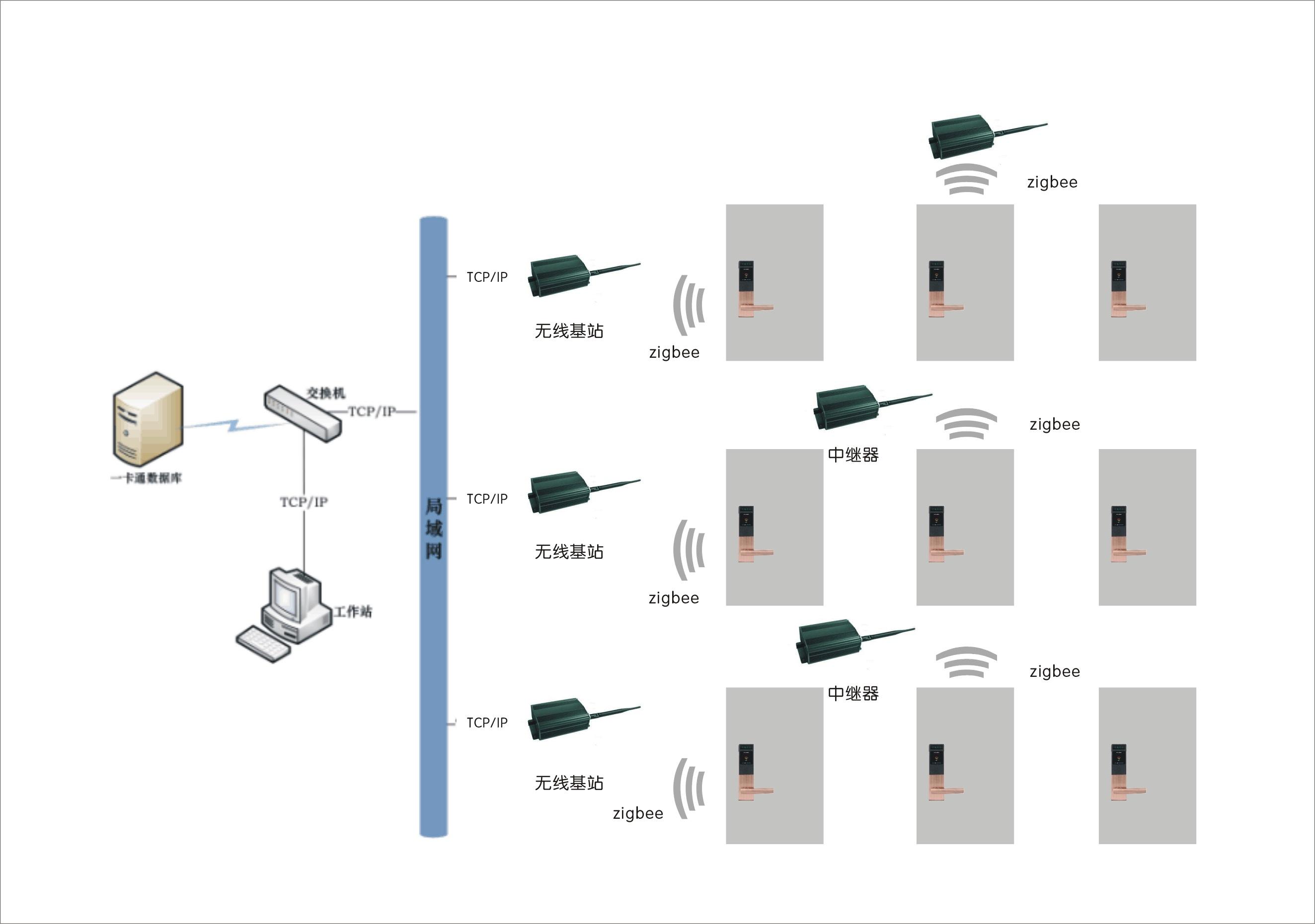 名称 型号 备注 无线门锁 wms102 每门一把 无线基站 wsz02 根据现在